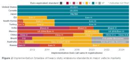 Emission Regulations Diagram