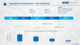 Emissions Technology for Effective NOx Reduction - Asia