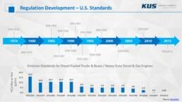 Emissions Technology for Effective NOx Reduction - U.S.